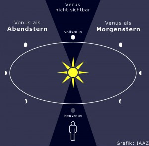 Morgenstern/Abendstern Grafik