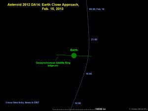 2012 DA14 Seitenansicht Orbit